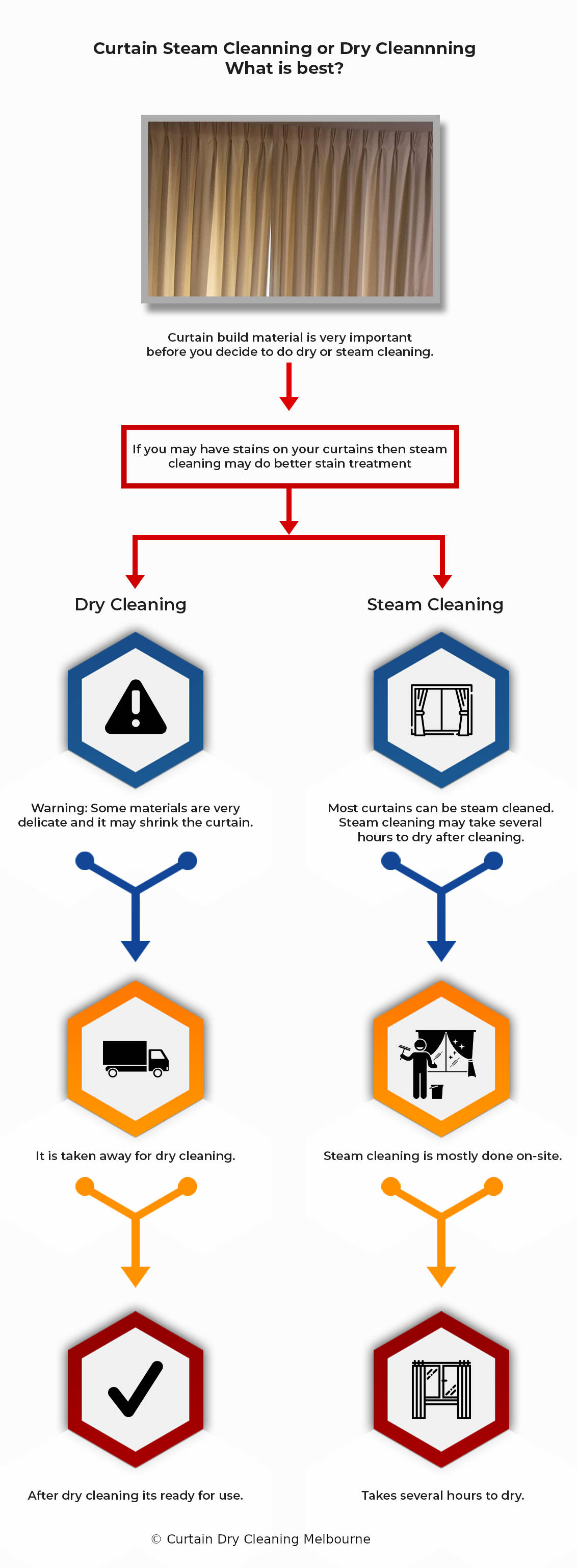 Curtain Dry Cleaning vs Steam Cleaning